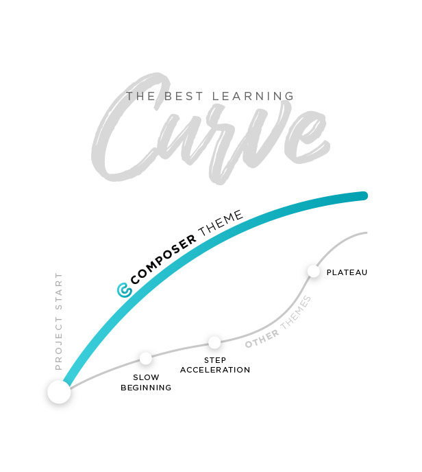 Best learning curve theme